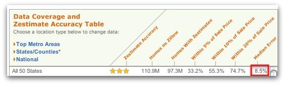 Zestimate Chart