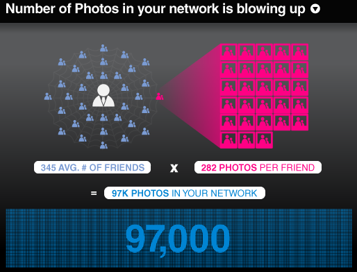 Average Facebook user number of friends and photos