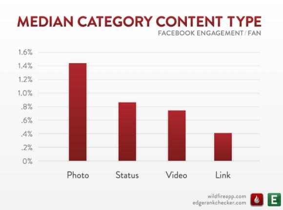 EdgeRank by content type