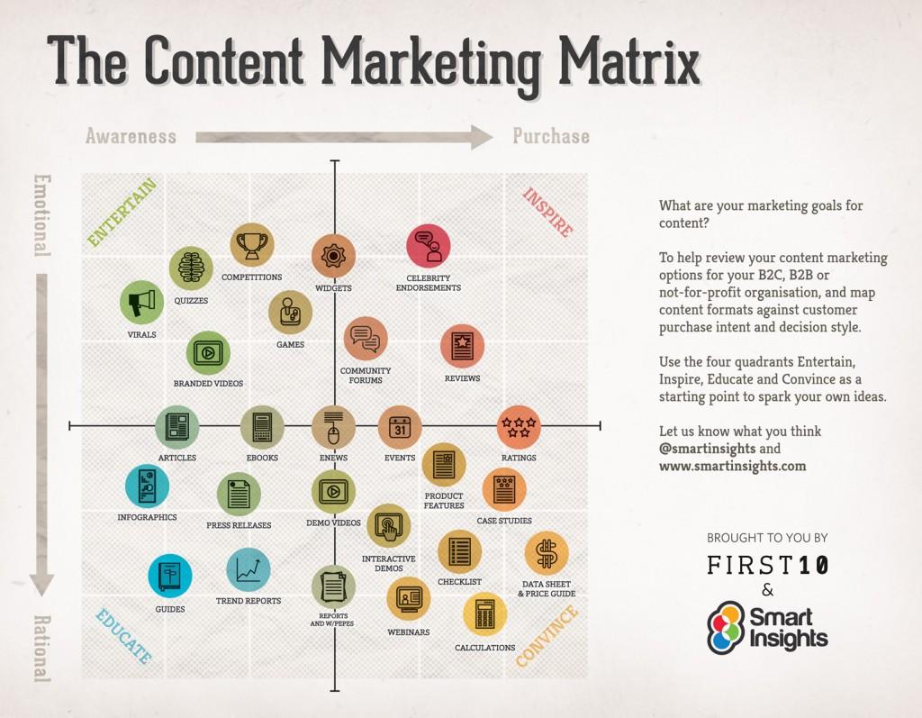 Content Marketing Chart