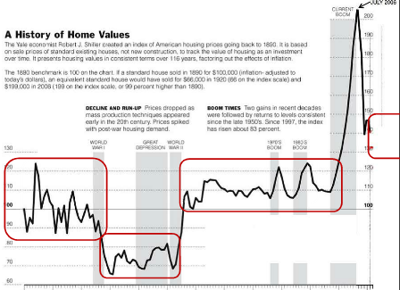 history of home values chart