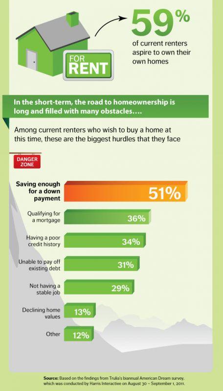 Trulia American Dream Survey infographic