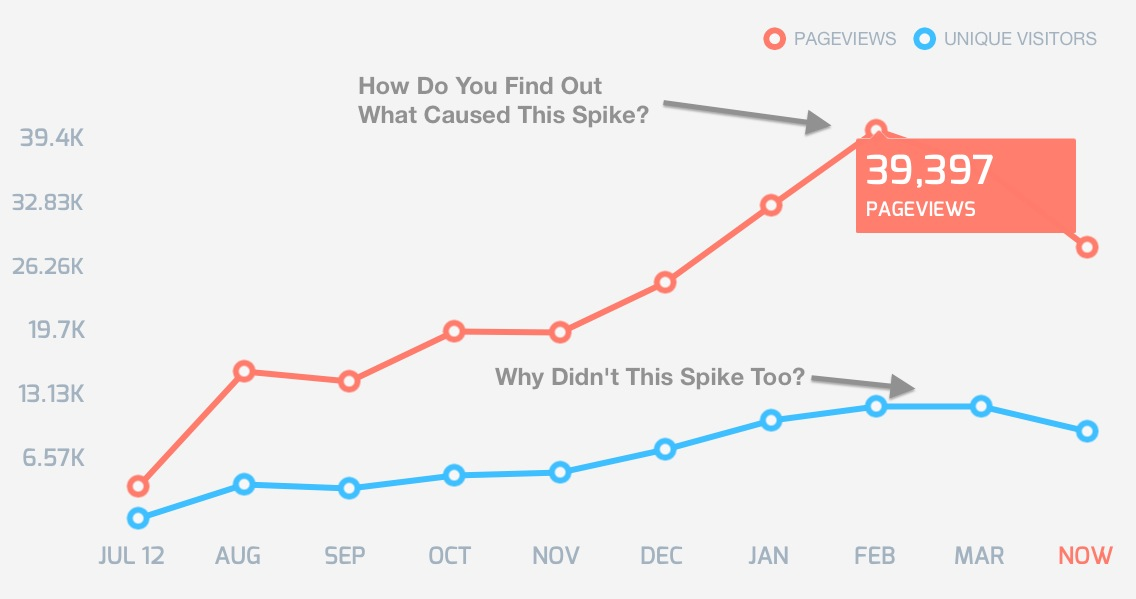 Stats Worth Looking At