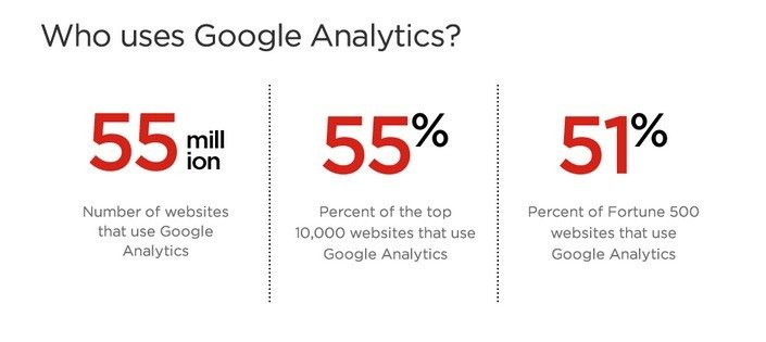 Who Uses Google Analytics - Placester Infographic