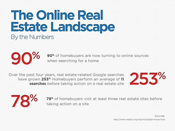 The Online Real Estate Landscape