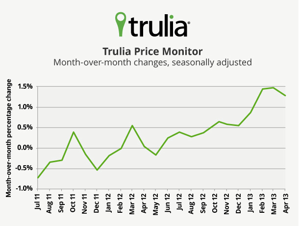 Trulia Price Monitor_Line Chart_April2013[2]