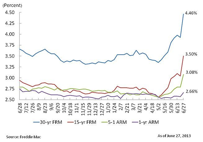 Source: Freddie Mac Primary Mortgage Market Survey.