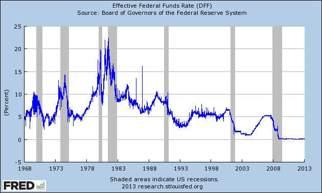 Federal funds rate, 1968 to present.