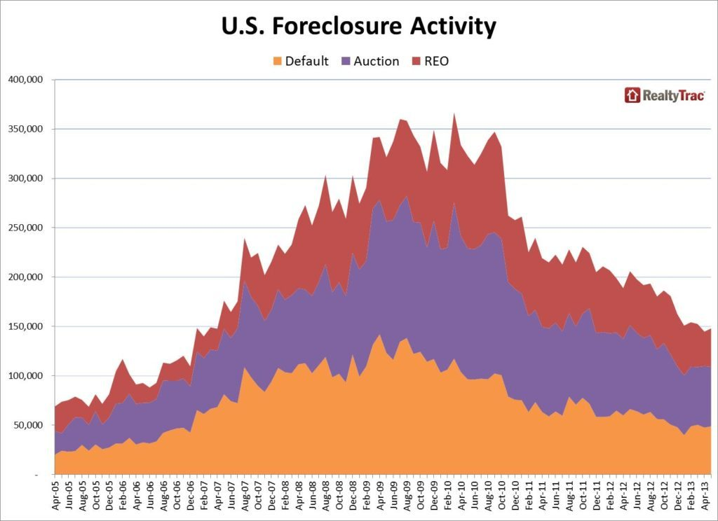 RealtyTrac_Foreclosure_Activity_Historical_May_2013