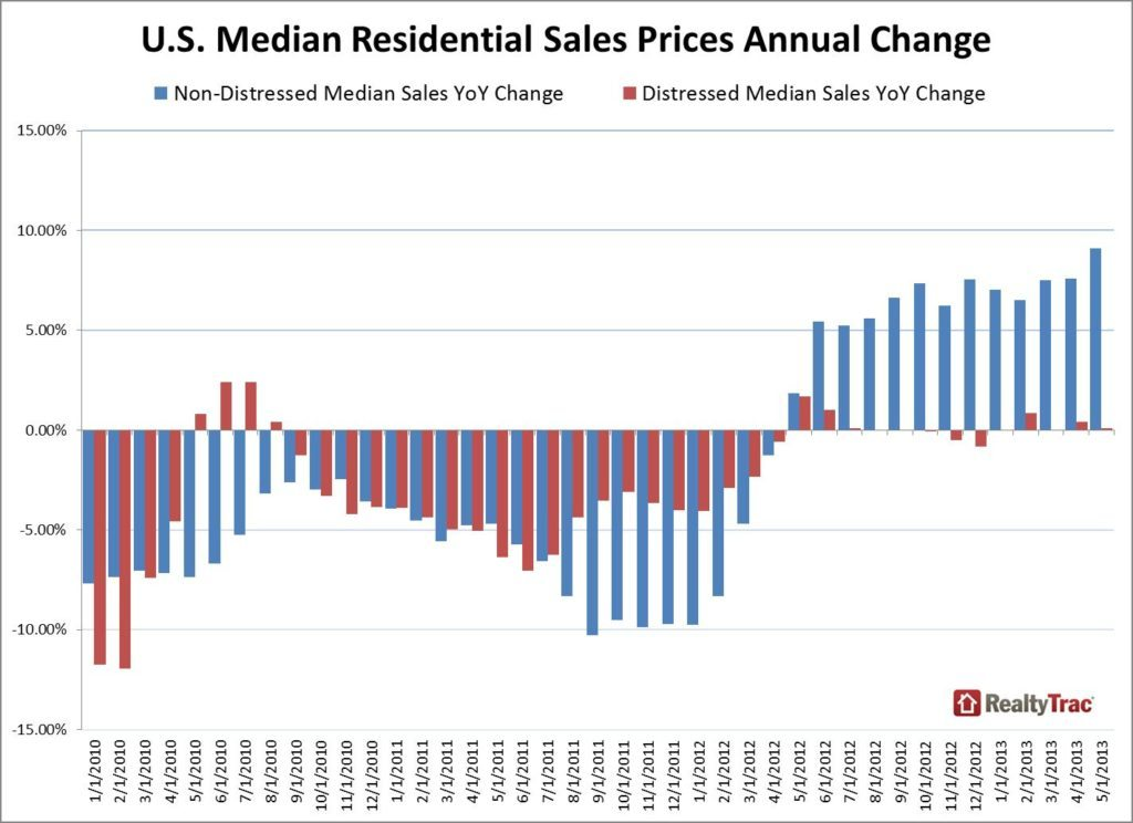 RealtyTrac_Home_Prices_Distressed_NonDistressed_Annual_Change