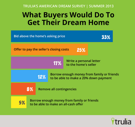 1 in 3 buyers would bid above asking price
