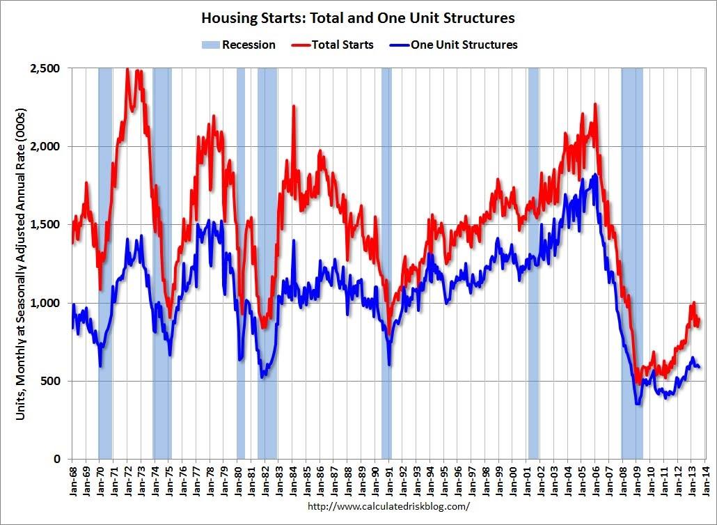 Housingstarts081613