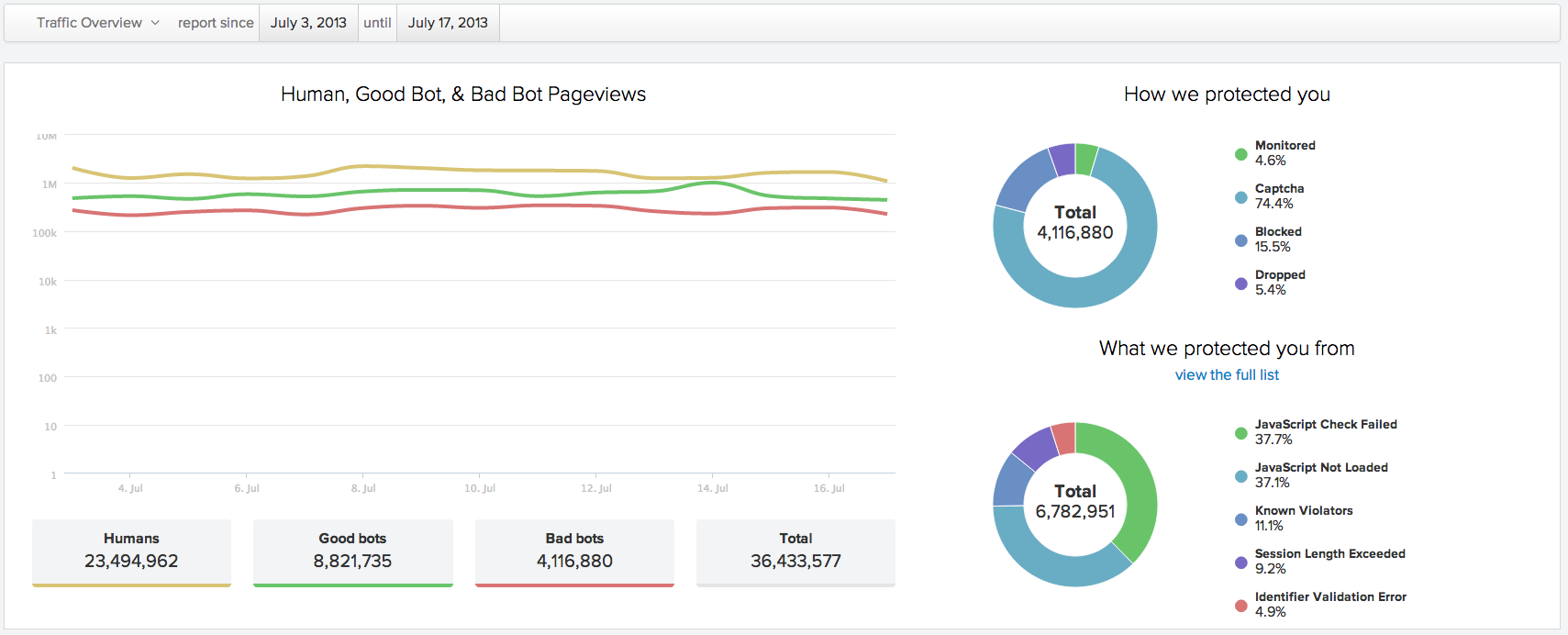 Screen shot of traffic to one of the real estate websites on Distil's network July 3-17