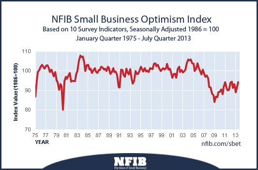 SmallBusinessOptimism081613