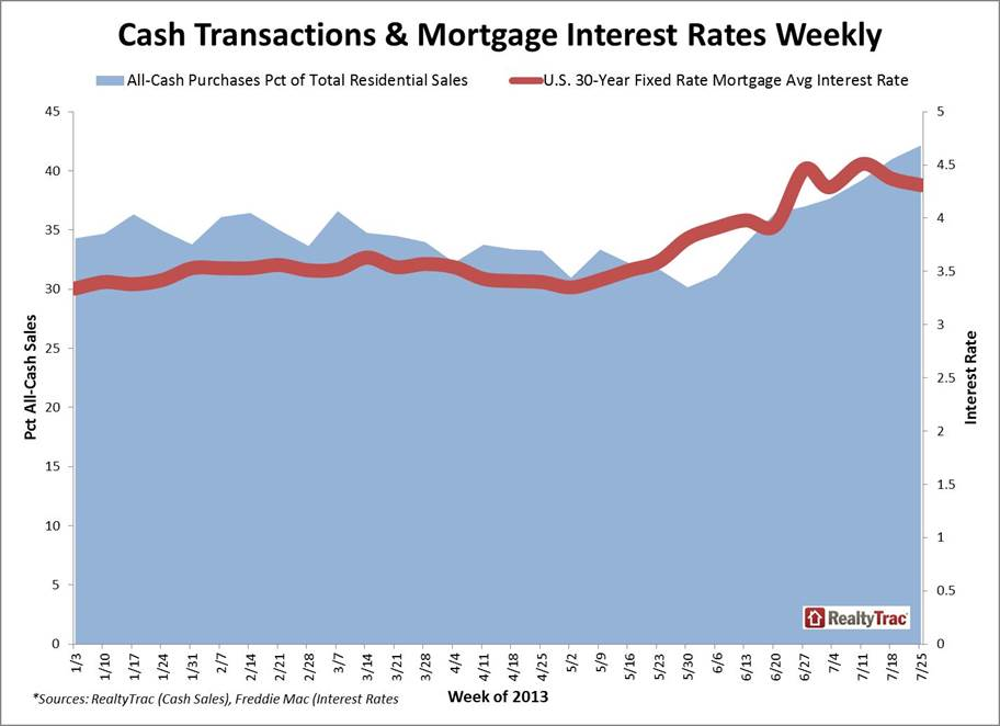all-cash-interest-rates