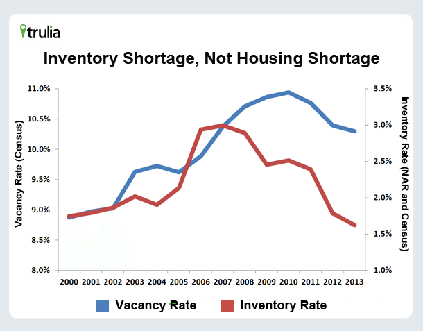 Why hasn't the inventory shortage fueled more home construction?