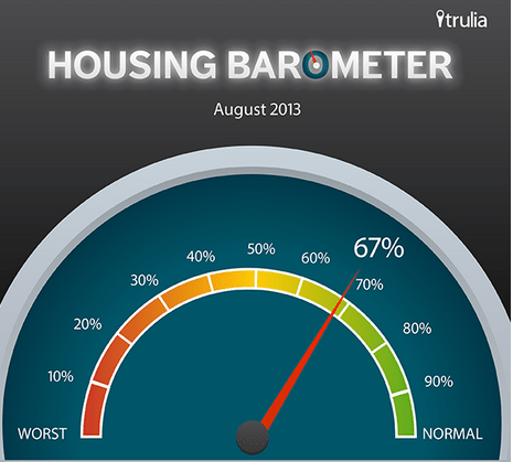 Schizophrenic market conditions zap Trulia's 'Housing Barometer'