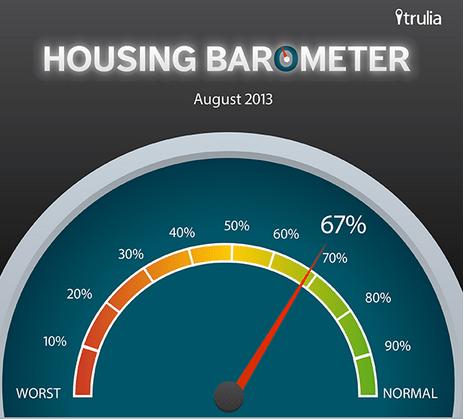 Schizophrenic market conditions zap Trulia's 'Housing Barometer'