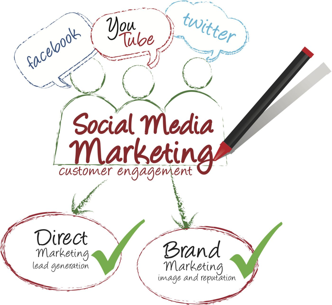 How to get started with a digital and social media marketing strategy
