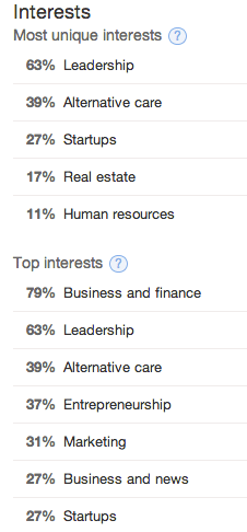 Interests Twitter Analytics