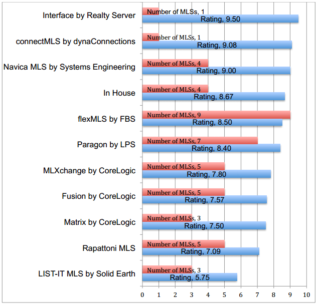 WAV Group 2013 MLS Technology Survey Overall Staff Satisfaction rankings