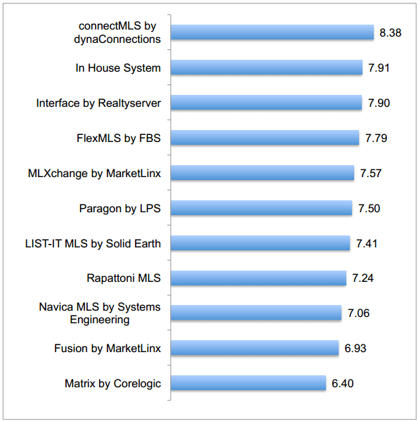 WAV Group 2013 MLs Technology Survey Overall User Satisfaction ratings