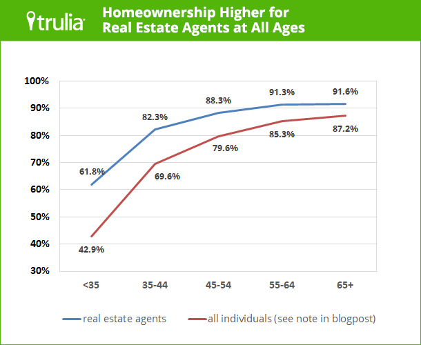 Homeownership rate among real estate agents 14.8 points higher than average