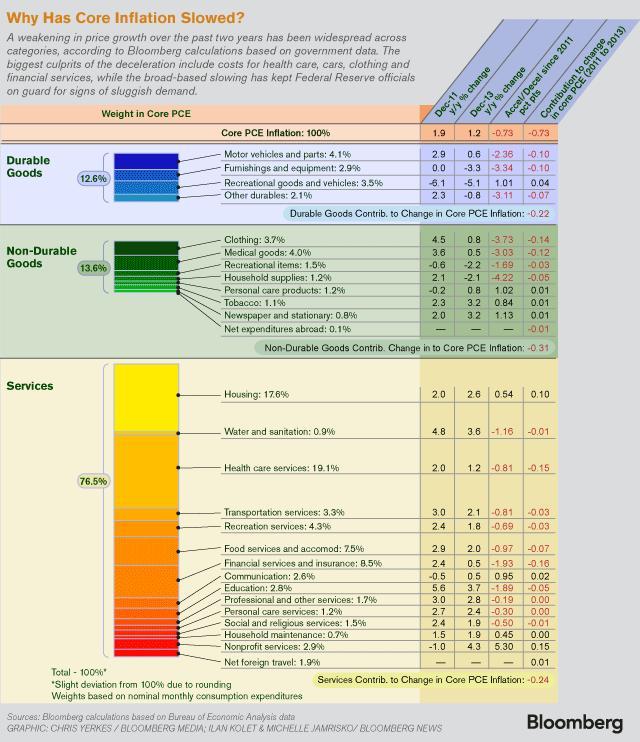 Lou Barnes 2-14-14 Core inflation