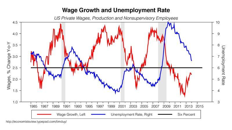 Lou Barnes 2-14-14 Wage Growth