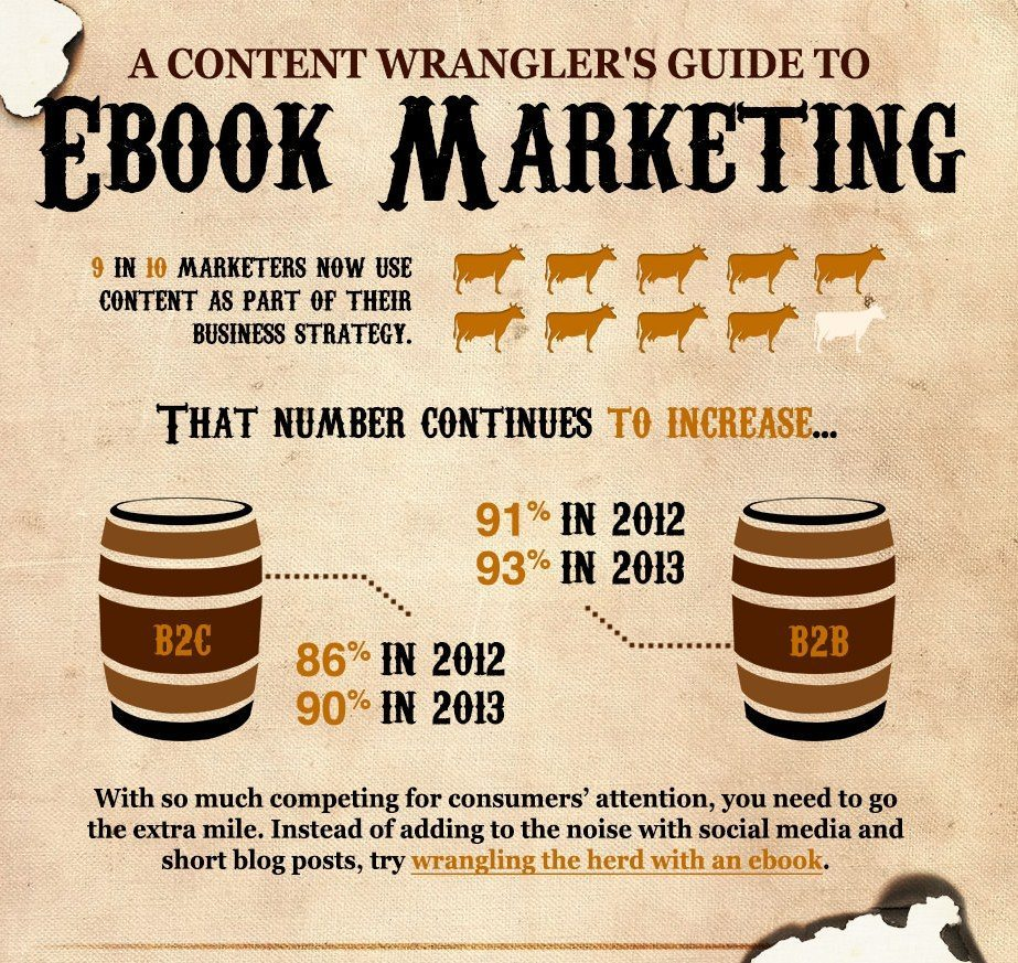 The real estate marketer's guide to e-books [infographic]