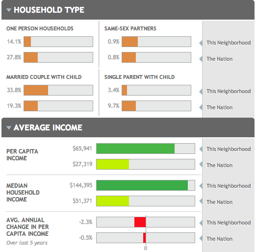neighborhoodscout household type average income
