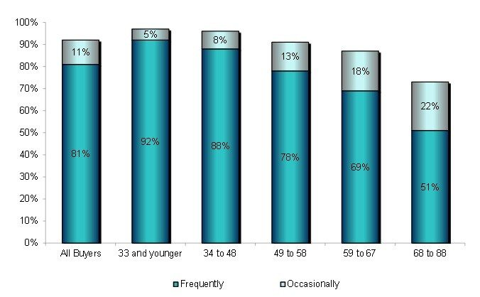 use_of_internet_home_search_NAR_2014