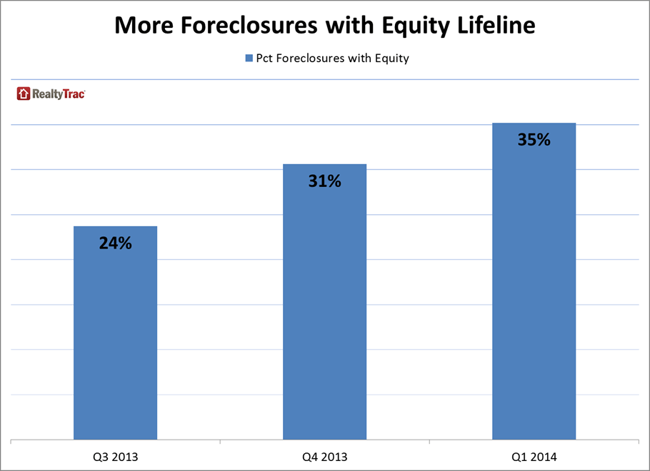 RealtyTrac_More_Foreclosures_With_Equity