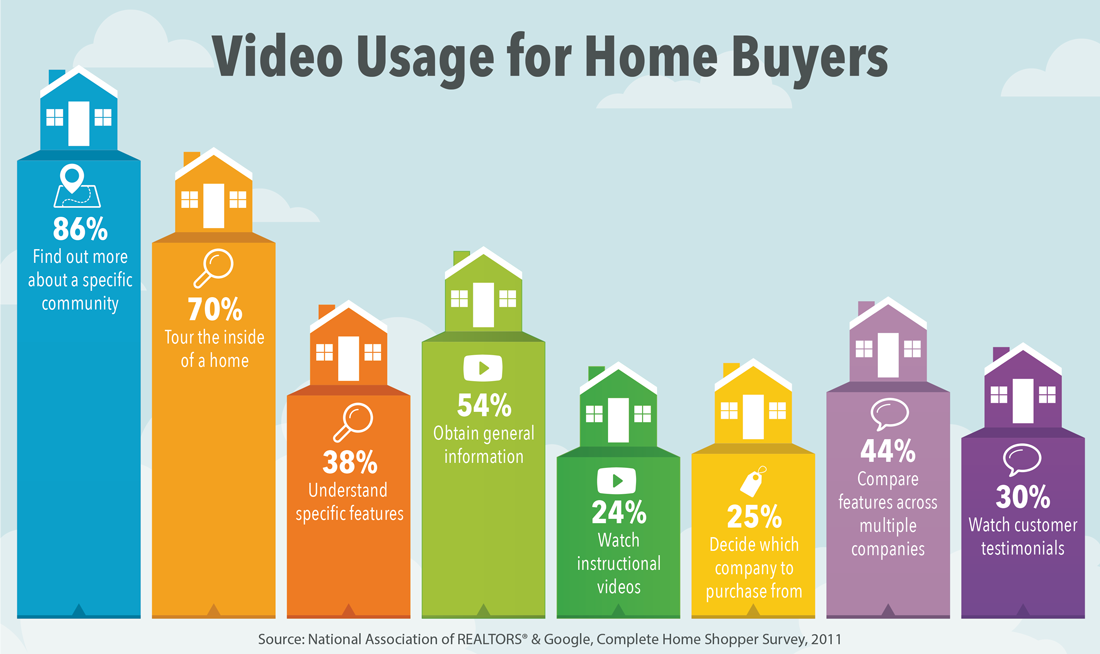Home buyers turn to video for researching communities, comparing homes available for sale, client testimonials, choosing an agent or brokerage.