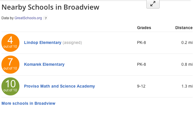 zillow greatschool ratings listing page