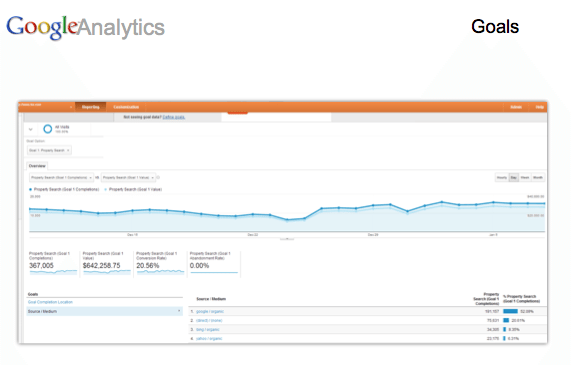 google_analytics_cary_sylvester
