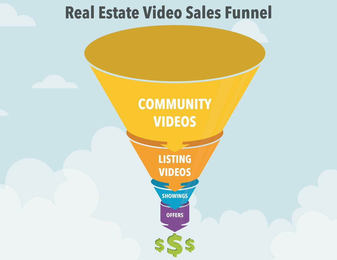 Real estate video marketing's biggest return on investment: high-quality community and listing videos syndicated to YouTube, shared on social