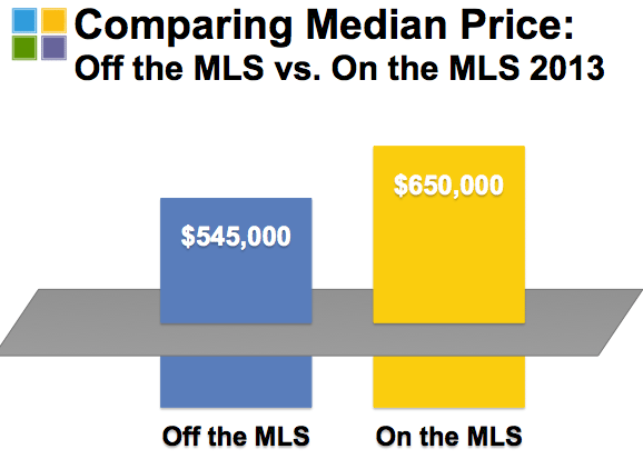 A price study by MLSListings shows that MLS-listed homes sold for more than those not listed in the MLS in 2013.