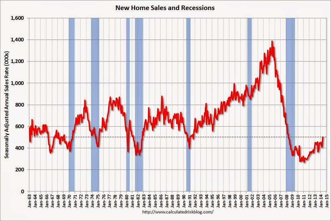 New_home_sales_May_2014_calculated_risk