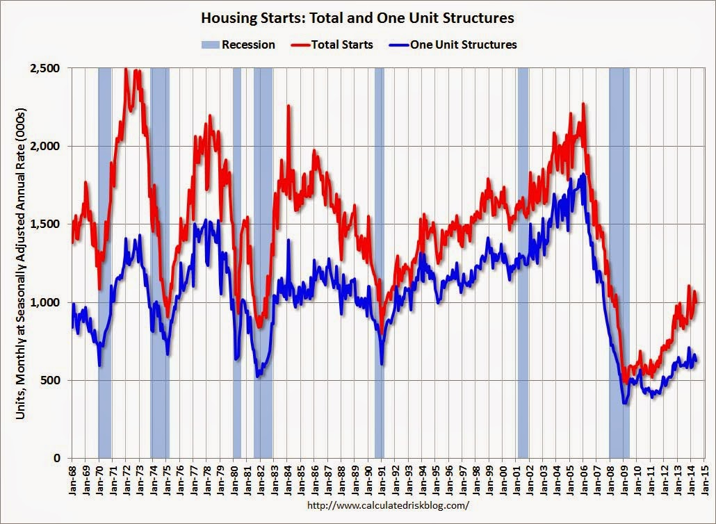 Housing starts fall in May
