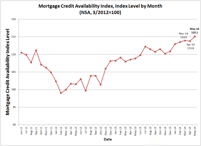 Mortgage credit eases as investors loosen requirements for FHA loans