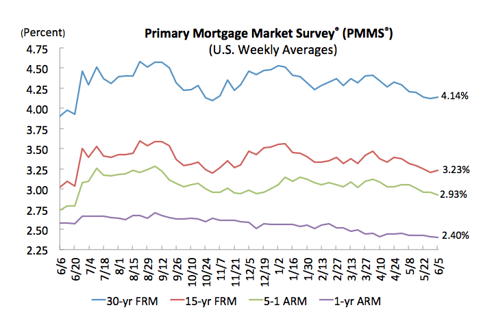 Rates on 30-year mortgages hover near 4 percent