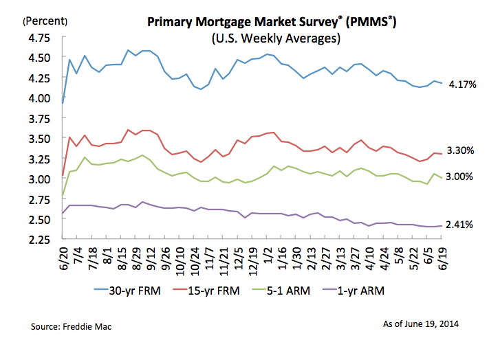 Mortgage rates reverse course, drop slightly