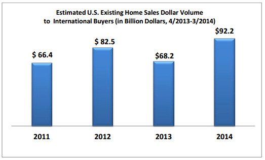 Source: NAR 2014 Profile of International Home Buying Activity