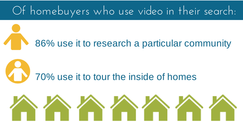 Homebuyer video stats