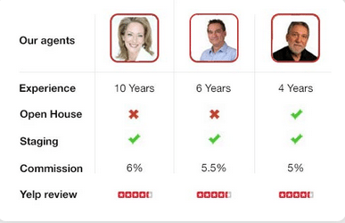LessThan6Percent allows sellers to compare agent proposals side by side.