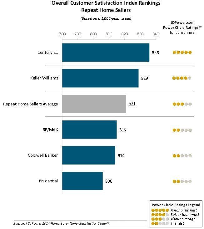 JDPower_2014_repeat_sellers