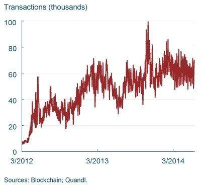 bitcoin_transactions_frbc