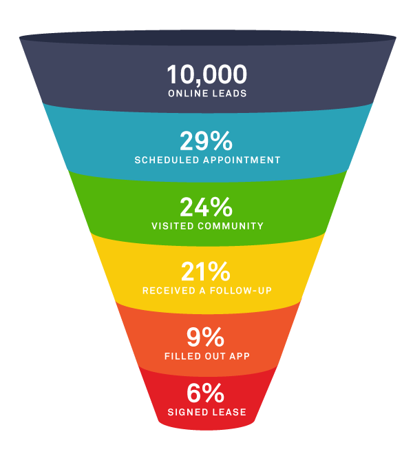 rental-lead-funnel