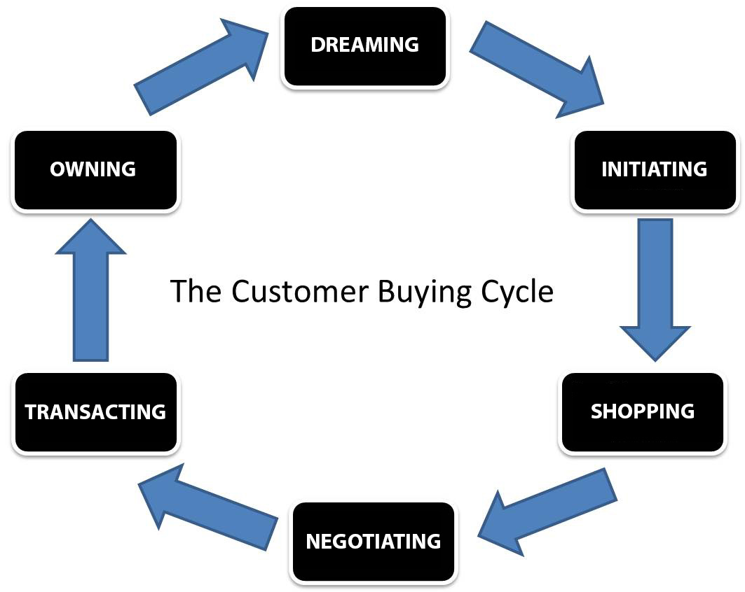 buying-cycle